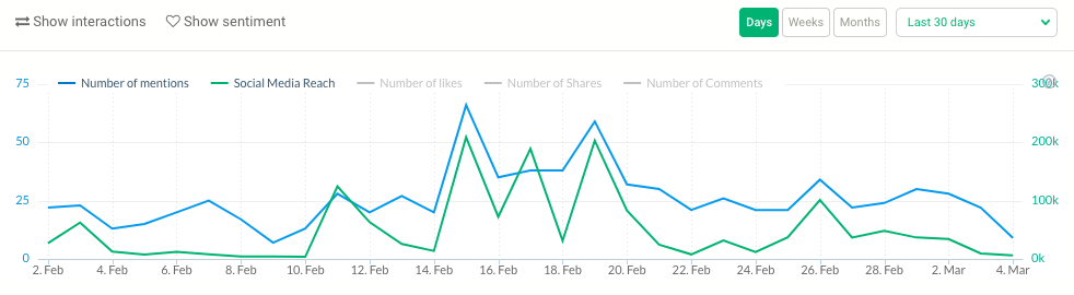 Mentions Analytics. Look at deeper insights and demographics for your mentions.